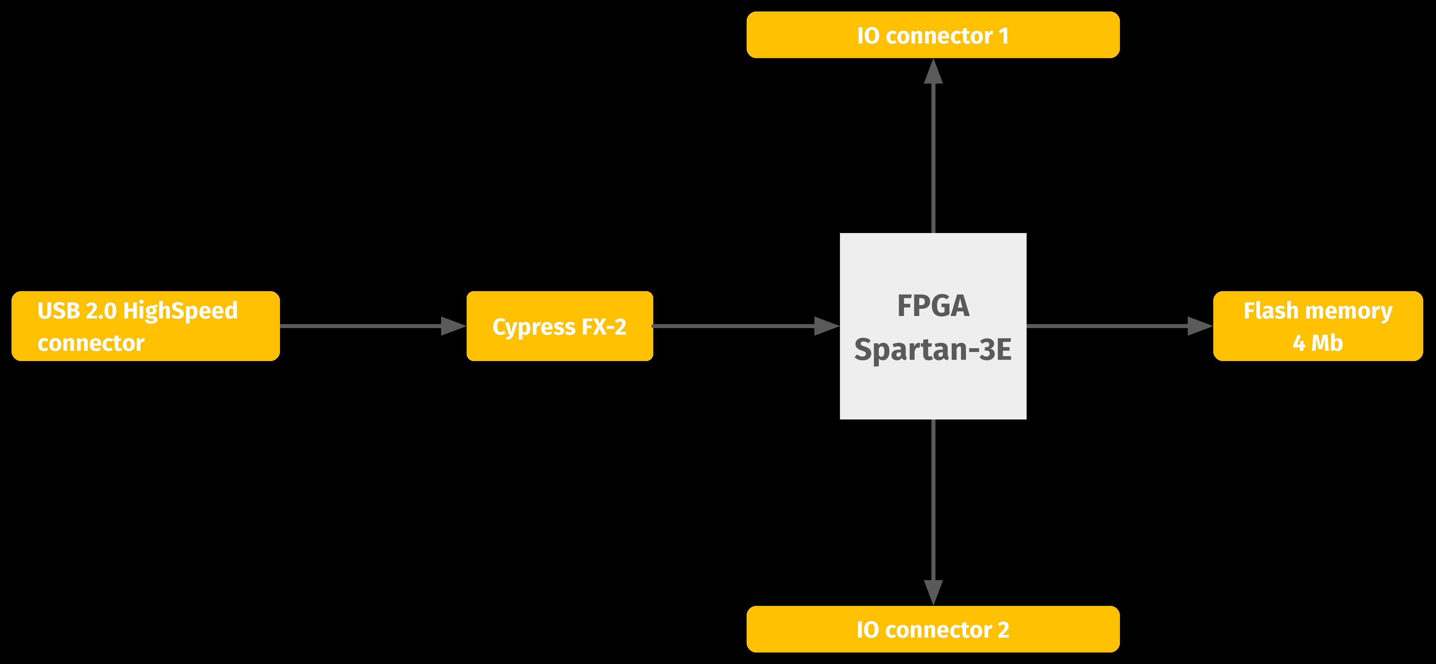 EFM-01 - CESYS Gesellschaft für angewandte Mikroelektronik